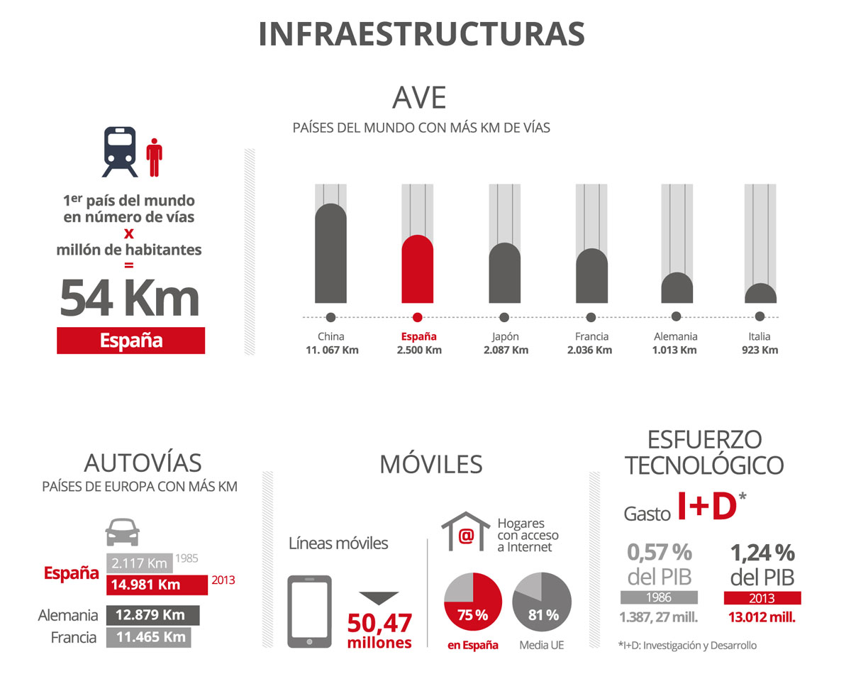 Datos de Infraestructuras